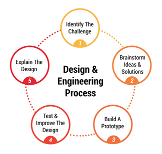 Chart displaying the 4 steps of the Design and Engineering Process